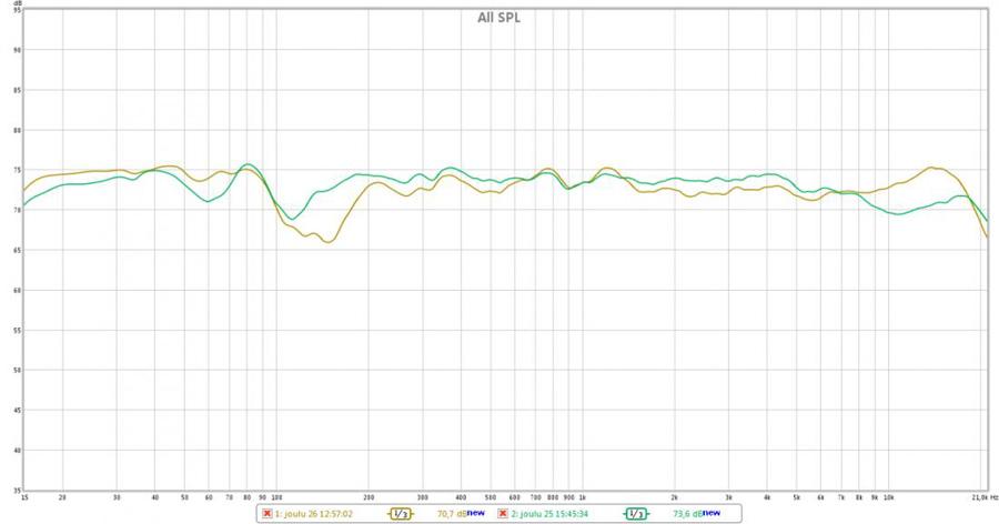 Normaalihuoneessa lähtökohta ei ole läheskään näin hyvä ja miniDSP:n suotimille jää paljon enemmän korjattavaa.